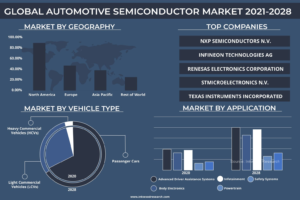 OBAL AUTOMOTIVE SEMICONDUCTOR MARKET FORECAST 2021-2028 - Inkwood Research