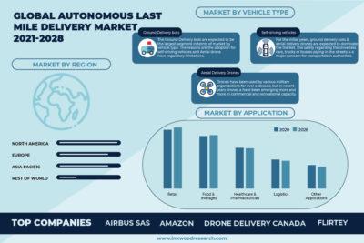 GLOBAL AUTONOMOUS LAST MILE DELIVERY MARKET FORECAST 2021-2028