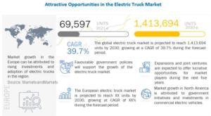 Electric Trucks Market - MarketsandMarkets
