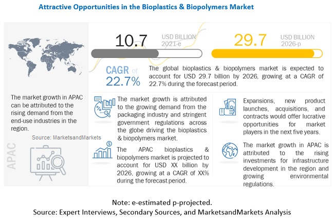 Bioplastics & Biopolymers Market - MarketsandMarkets