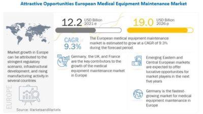 European Medical Equipment Maintenance Market - MarketsandMarkets
