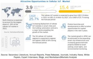 Cellular IoT Market - MarketsandMarkets