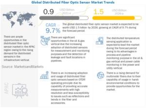 Distributed Fiber Optic Sensor Market - MarketsandMarkets