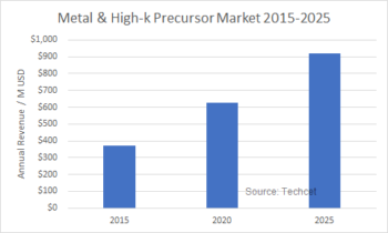 ALD/ High K Metal Precursors - Techcet
