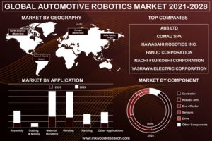 GLOBAL AUTOMOTIVE ROBOTICS MARKET FORECAST 2021-2028 - Inkwood Research