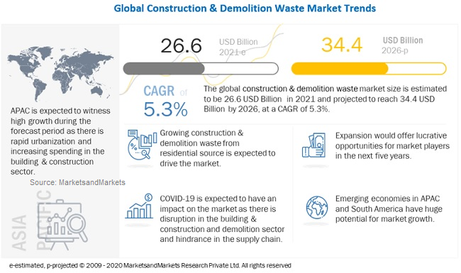 Construction & Demolition Waste Market - MarketsandMarkets