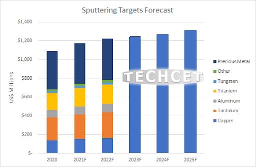 Sputter Targets: Supply-Chain & Market Analysis - Techcet