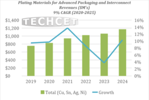 Metal Chemicals for FE & Advanced Packaging - Techcet