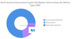 NORTH AMERICA AUTOMOTIVE ENGINE OILS MARKET - SIZE, SHARE, FORECAST & COVID-19 IMPACT (2015 - 2026)